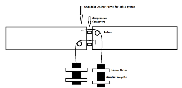 Active Connection Damping System w Cable Counterweights.png